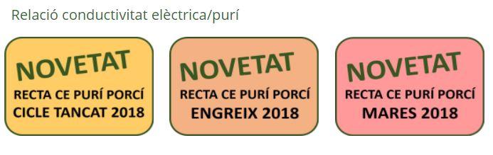 Noves taules de valors de conductivitat elèctrica del purí