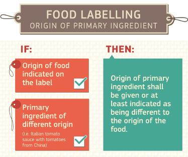 Noves normes d'etiquetatge de l'origen de l'ingredient primari dels aliments