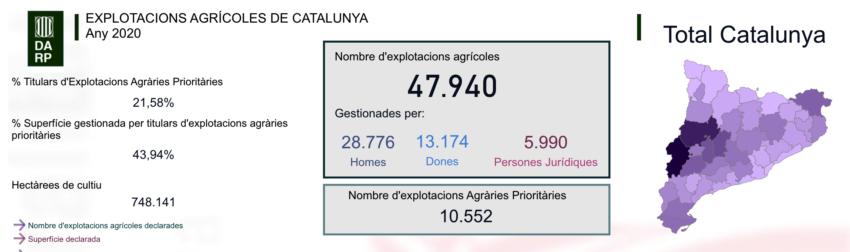 Presentació interactiva dels principals indicadors del sector agrícola per a la Campanya 2020, i l'evolució històrica des de l'any 2015 fins a l'actualitat
